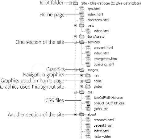Here's a sample structure for a website. The root (main) folder, htdocs, holds all the site's pages. The home page, index.html, is in the root folder, while other pages reside within subfolders&#x2014;one folder for each section of the site. The home page uses lots of graphics that don't appear anywhere else on the site; a folder named Home inside the Images folder helps keep those in order. In addition, since many pages share the same logo and other graphics, the site includes a folder called Global. Finally, to keep all the graphics used to display navigational buttons and links orderly, the site includes a folder called Nav. Also notice that the Services folder (like the folder for each section of the site) has its own default page, here called index.html, which can contain additional subfolders (see the box on page 640).