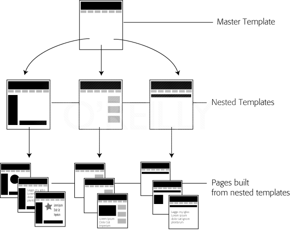 Nested templates (middle row) let you build templates that share common, sitewide design elements while giving you precise control over pages unique to each section of the site. A page built from a nested template (bottom row) contains both elements from your master template (top row)&#x2014;like a banner and a sitewide navigation bar&#x2014;in addition to elements specific to the nested template&#x2014;like a section-specific secondary navigation bar. Dreamweaver passes changes you make to the master template on to all of the site's pages, including those created from the nested templates. Changes you make to a nested template, by contrast, end up on only the pages you build with that nested template.