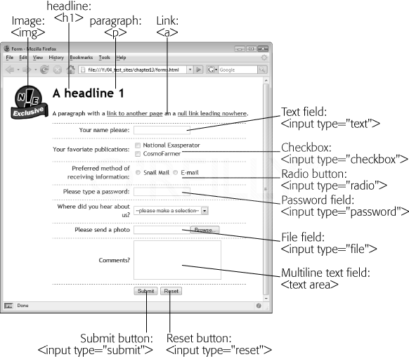 This sample web page illustrates HTML tags to which you can attach events. Not shown is the body of the page (the page in its entirety, in other words), whose tag is <body>, and the form portion of the page (see Chapter 12), whose tag is <form>. Whenever you set up a behavior, you should attach it to one of the tags shown here. Today's browsers add events to every tag, so you could add a behavior to a page's level 1 heading or to a paragraph of text, but since those tags usually aren't associated with user interactions (like clicking on a link or mousing over an image), visitors to your site probably won't interact with them.