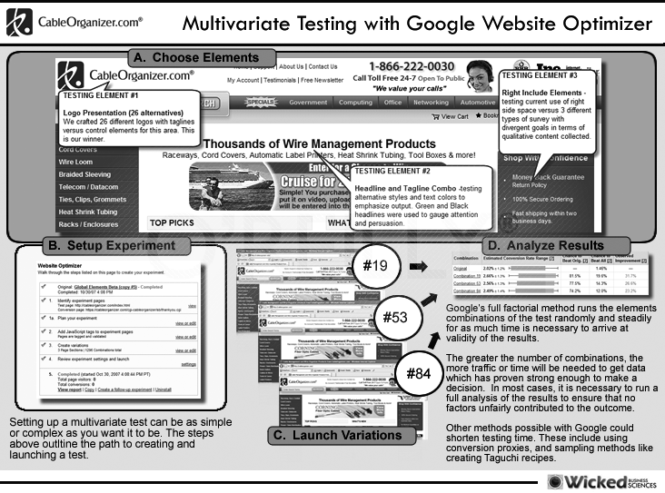 Multivariate testing with Google Website Optimizer