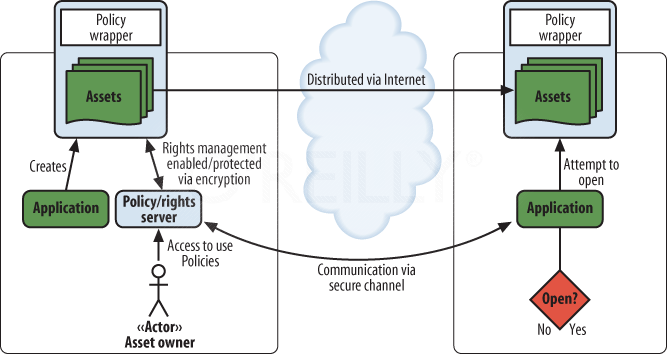 Deployment infrastructure for the Policy Rights Management pattern