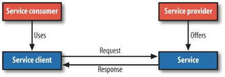 SOA Request/Response pattern