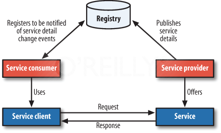 SOA Request/Response pattern with a service registry in the equation