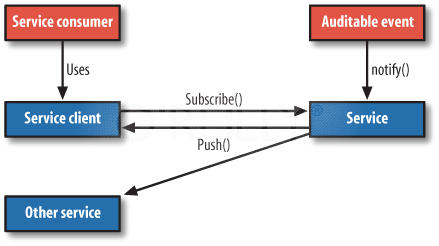 SOA Subscribe/Push pattern