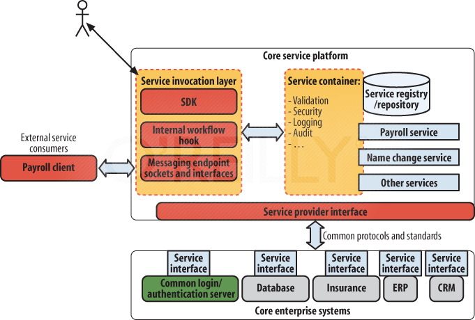 The enterprise&#x2019;s systems, previously shown in , refactored as an SOA