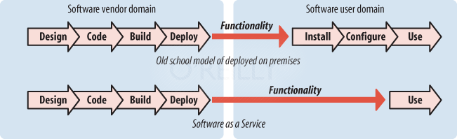 Deployment patterns contrasted (SaaS versus conventional approach)