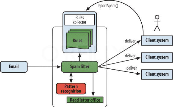 Spam filter software as a service