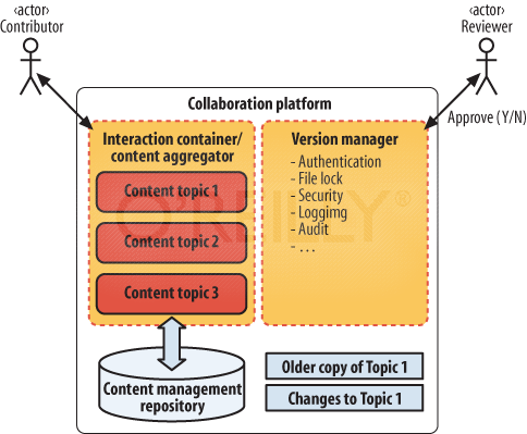 The Participation-Collaboration pattern