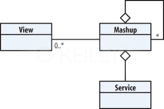 A UML class view diagram of the Mashup pattern (simplified)