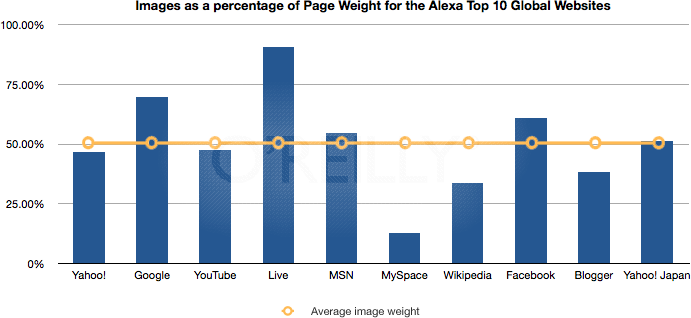 Images as a percentage of page weight for the Alexa top 10 global web sites