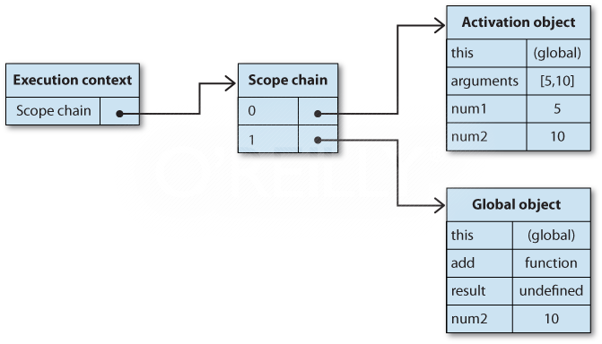 Relationship of execution context and scope chain