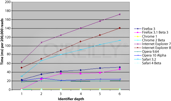 Variable read time compared to identifier depth