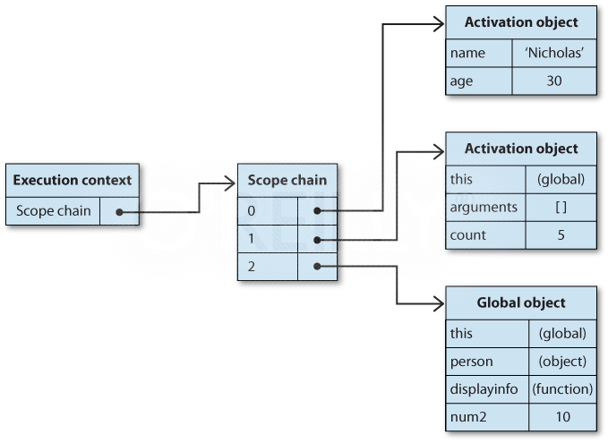 Scope chain augmentation using the with statement