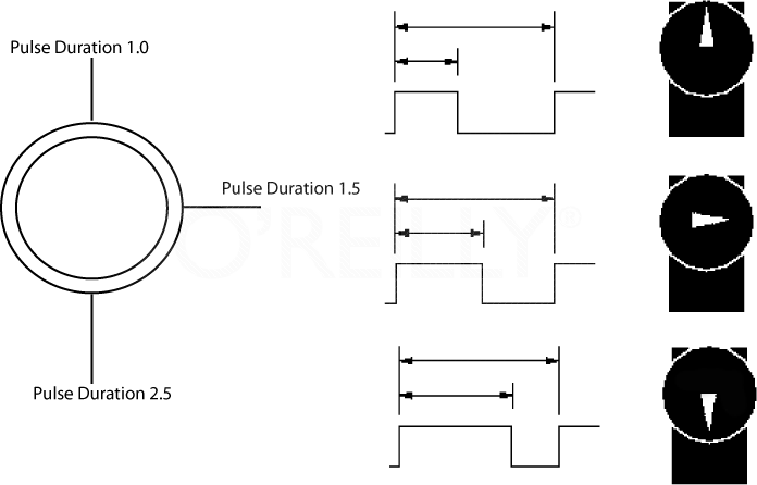 Positioning a servo using the pulse width or duration