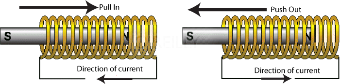 How a solenoid functions