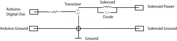 A circuit to connect a Solenoid to the Arduino