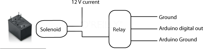 Connecting a solenoid using a relay