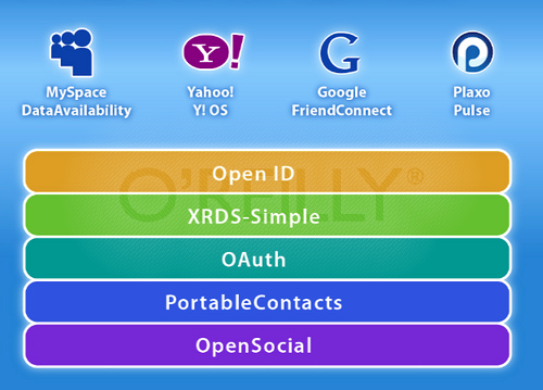 "One articulation of the ""open stack"" (also known as the ""social stack"" to distinguish it from the existing open stack that already powers the Internet)."