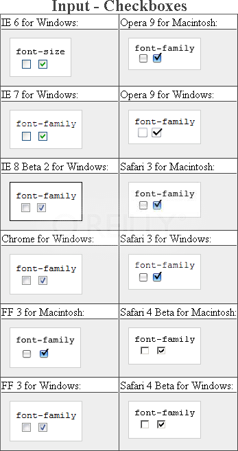 Testing setting a different font on checkboxes