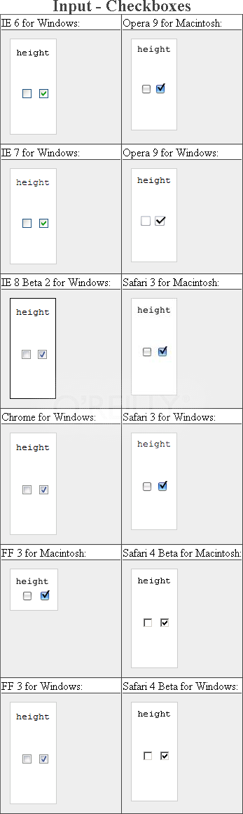 Testing setting a height on checkboxes