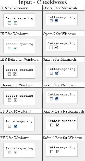 Testing the letter spacing on checkboxes