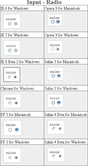 Testing the color on radio buttons