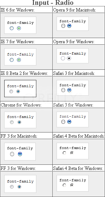 Testing setting a different font on radio buttons