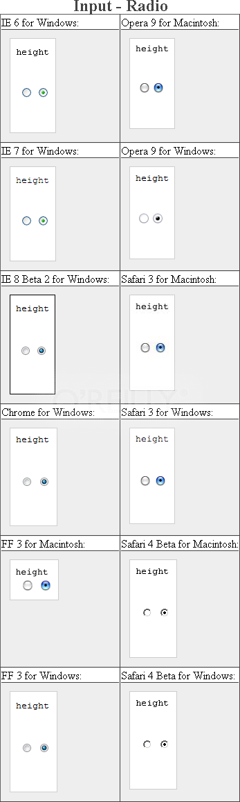 Testing setting a height for radio buttons